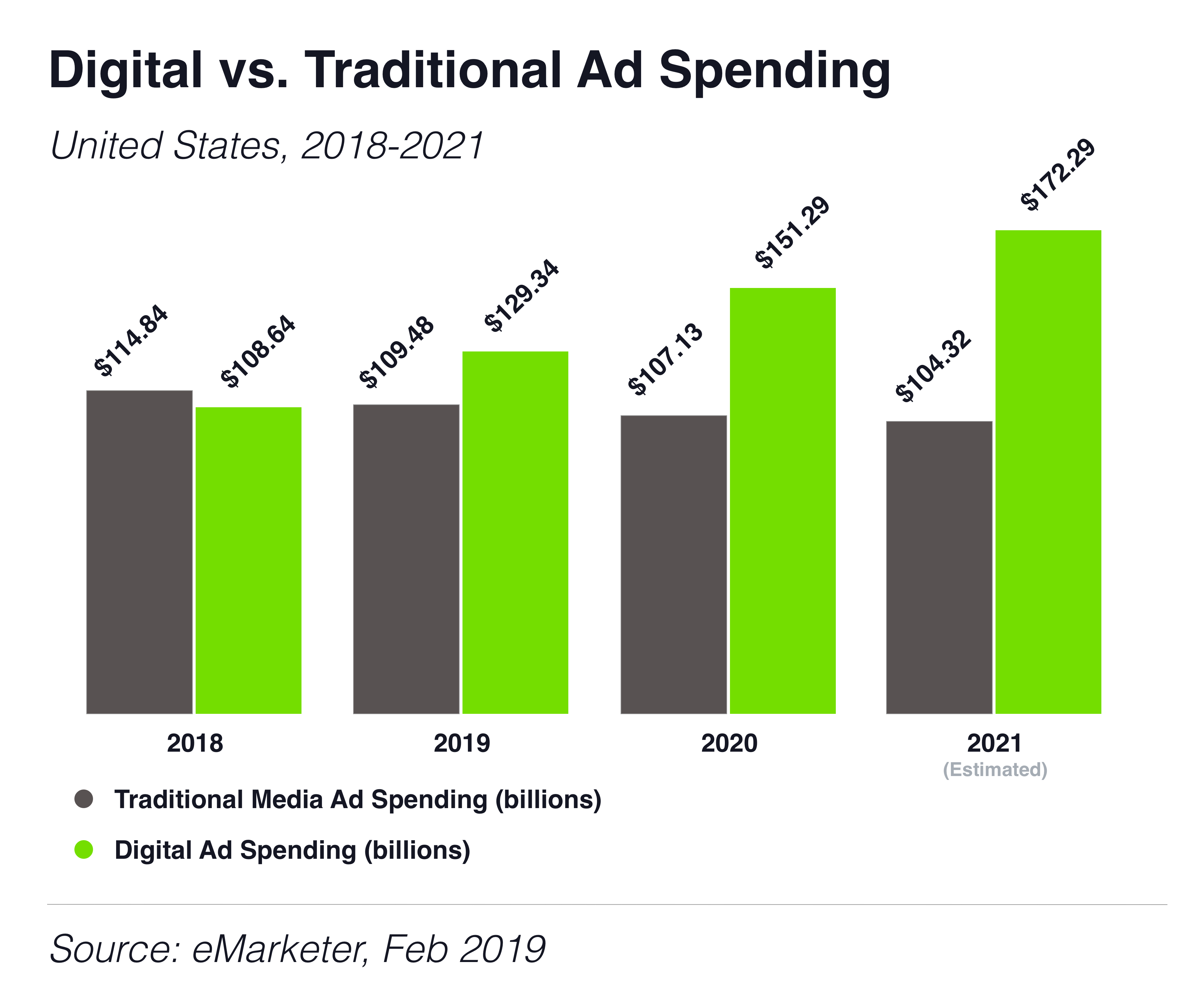 2019 marked an important milestone -- for the first time more were dollars spent on digital ads than on print and broadcast combined.
